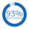 Kundenzufriedenheit - über 93% Weiterempfehlung