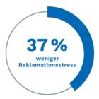 Patientenumfrage der PVS/ Schleswig-Holstein • Hamburg - 37% weniger Reklamationsstreß